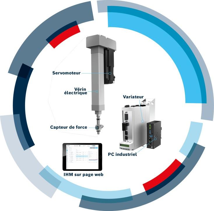 Smart Function Kit pour applications de presse et d'assemblage