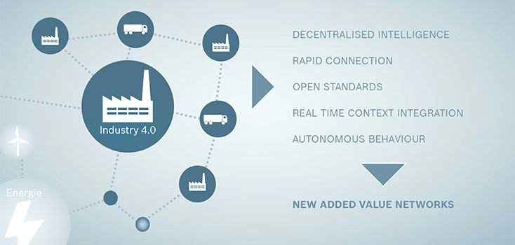 L'internet industriel des objets et Bosch Rexroth | Bosch ...